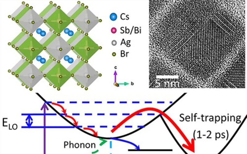 韩克利团队Angew:新型非铅双钙钛矿纳米晶!