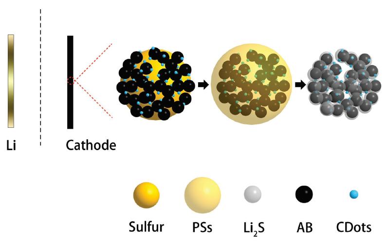 AEM:碳量子点修饰硫正极实现大倍率Li-S电池!