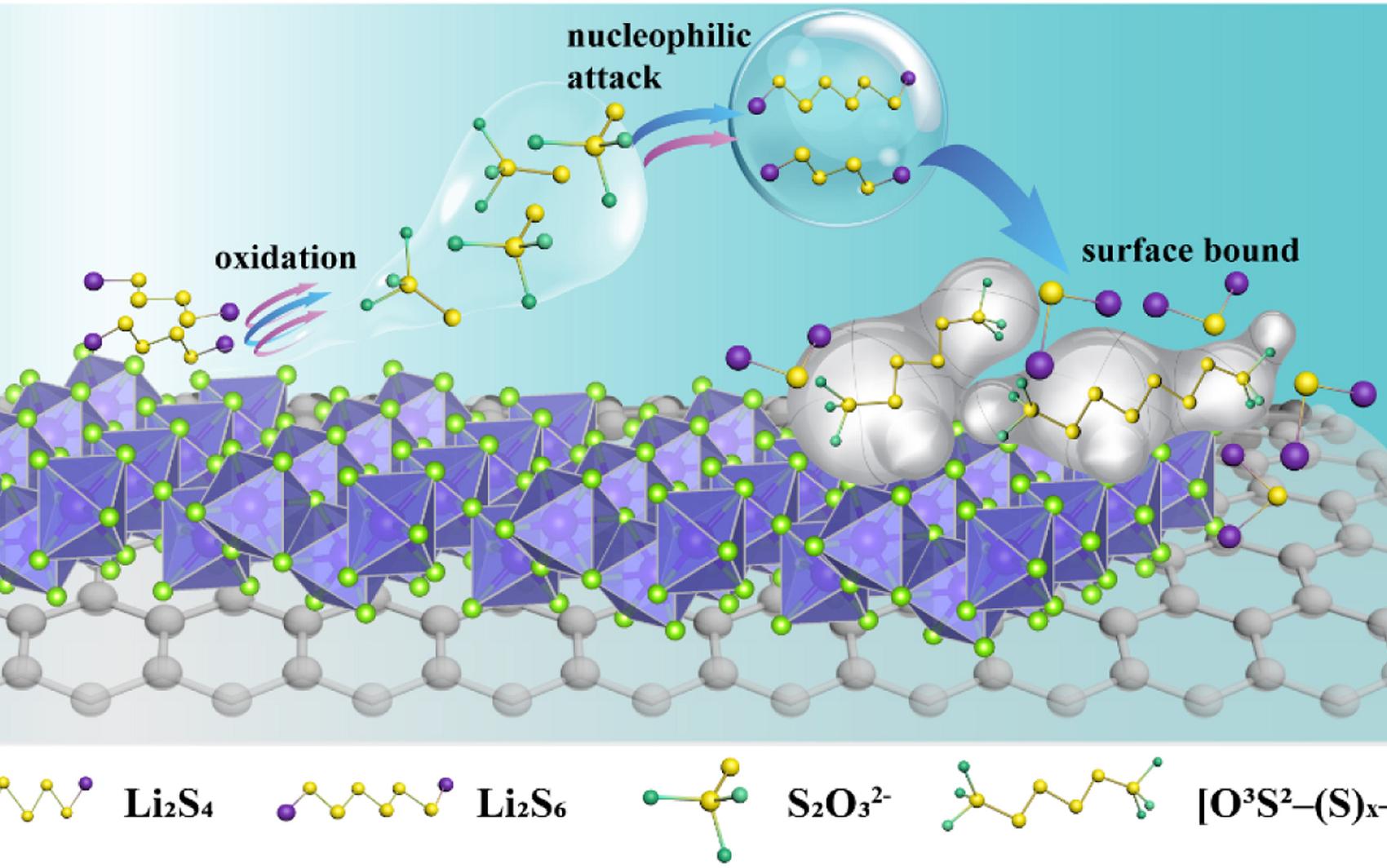 二氧化钒催化剂,催化锂硫没问题