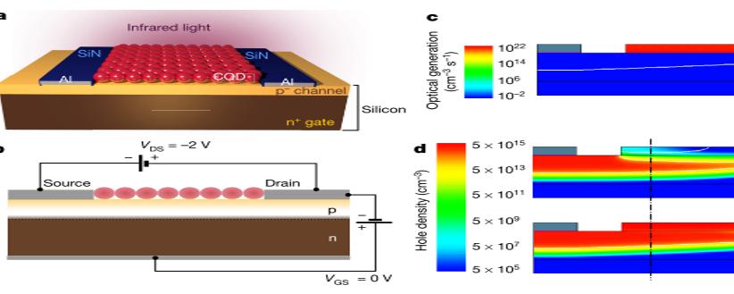 Nature:光伏场效应晶体管--硅基高性能红外探测的全新可能!