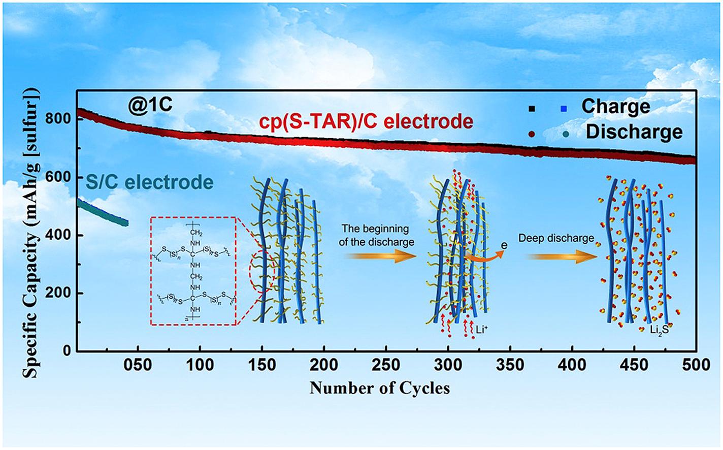 锂硫电池新材料,硫脲树脂新用途
