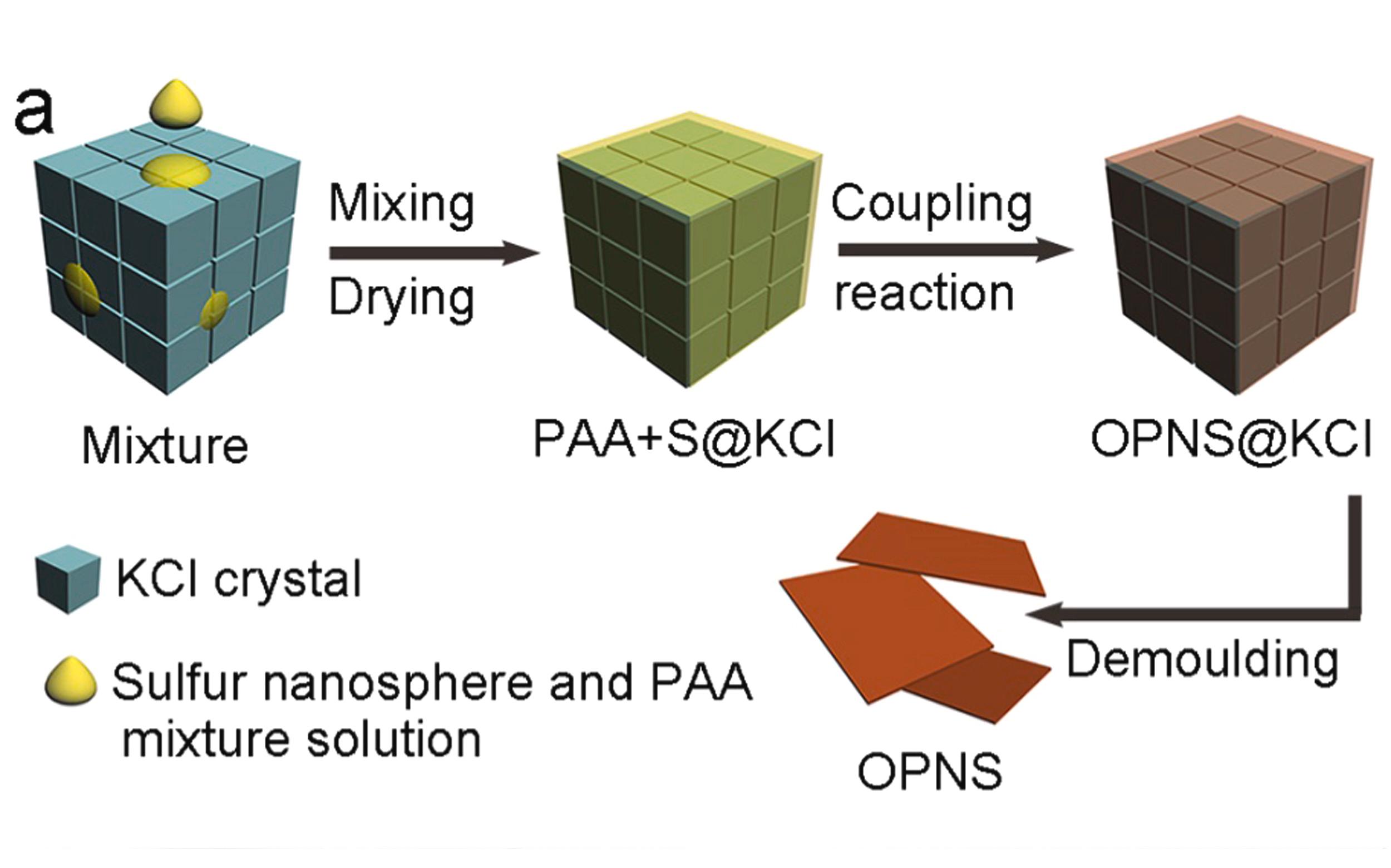 刘美林/余颖团队:富硫聚合物纳米片助力锂硫电池