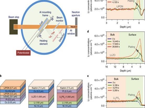 固态电解质委屈地哭了:电子电导率太高也是我的错?