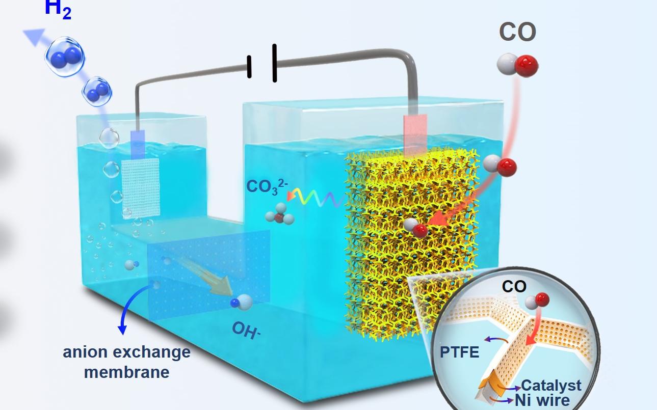 妙!大连化物所首次实现室温电化学水汽变换制高纯氢