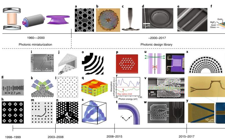 逆向设计在纳米光子学中的前世今生