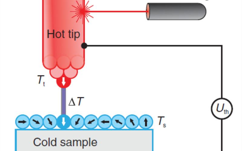 Science:热电新突破,废热驱动电子器件工作!