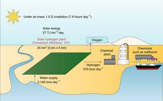 大牛Domen:大规模光解水产氢的未来之路!