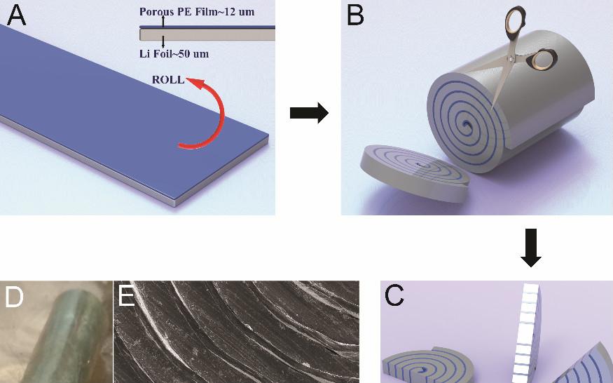 如此简单?崔屹Science Advances开发一种复合锂金属电极制备工艺!