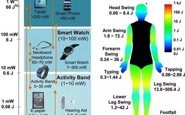 未来可期!摩擦纳米发电机在智能鞋中应用的系列成果集锦!