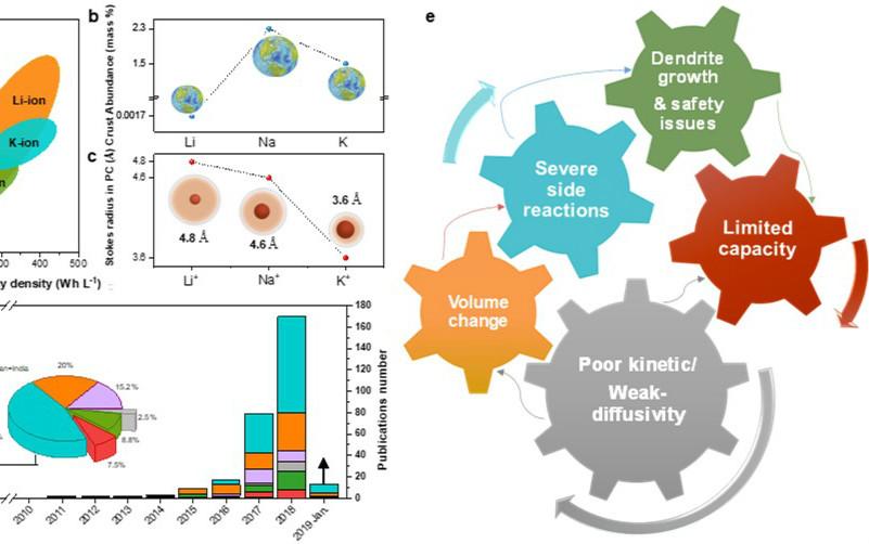 全面了解钾离子电池,从郭再萍教授最新Science Advances综述入手!