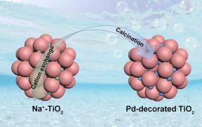 殷亚东/于荣海团队:Pd/m-TiO2用于宽泛pH下析氢!