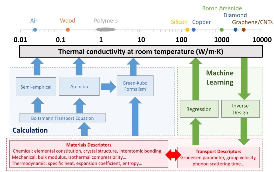 机器学习与传热领域交叉的机遇和挑战