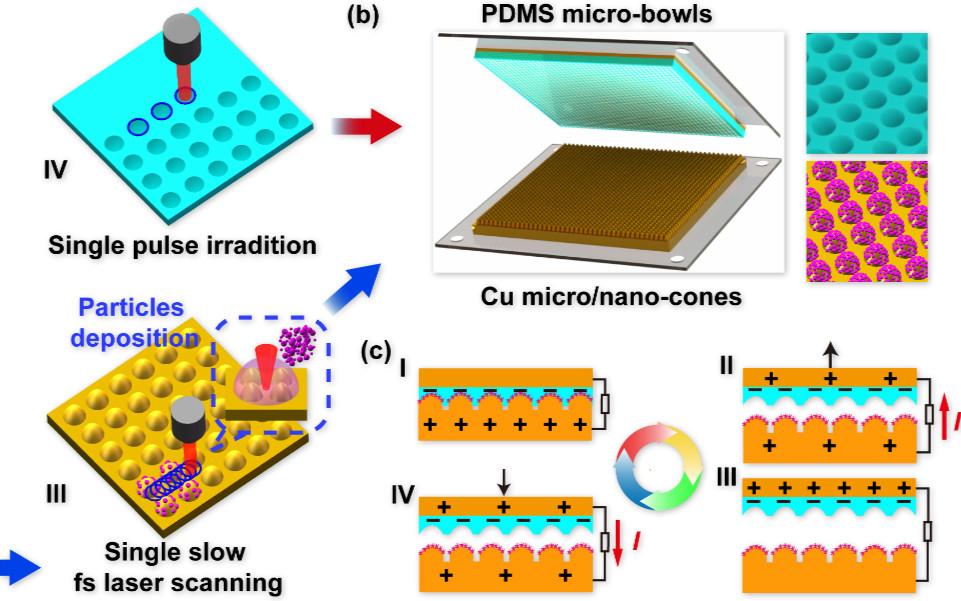 Nano Energy: 飞秒激光直写,高性能摩擦纳米发电机