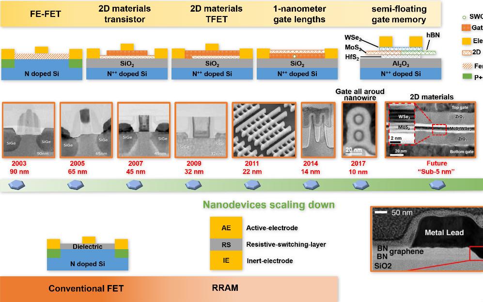 先进纳米器件中的结构与性质动态表征和操控研究