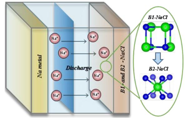 厉害,用NaCl作电极材料,形状记忆纤维Science,MOF高效制冷丨顶刊日报20190714