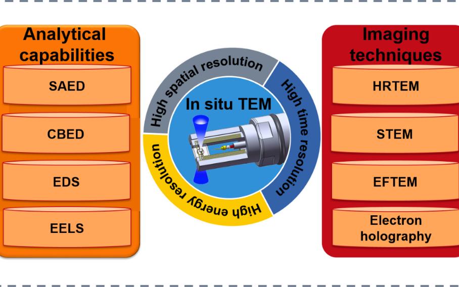 Materials  Today Nano:先进纳米器件中的结构与性质动态表征和操控研究