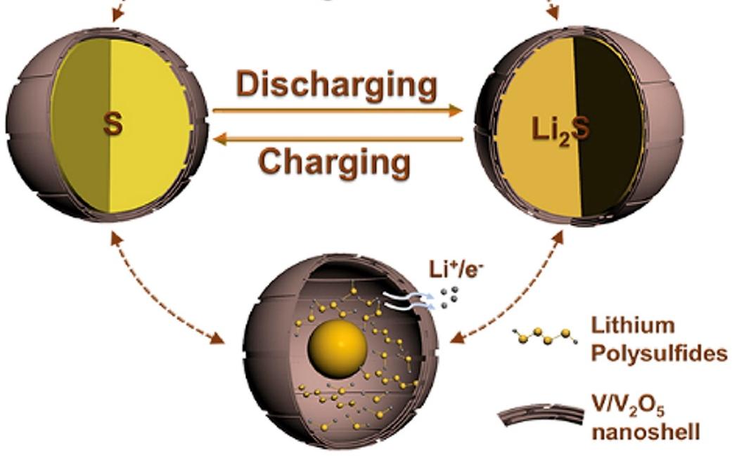 厦大孙世刚院士团队:93% 超高S含量,可规模利用的Li-S电池稳定新策略