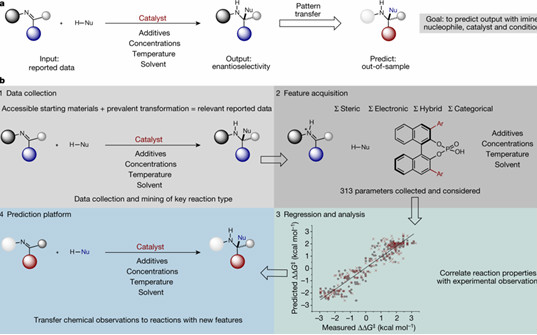 Science/Nature 7月盘点:北化工1篇,钙钛矿3篇(能源材料化学)