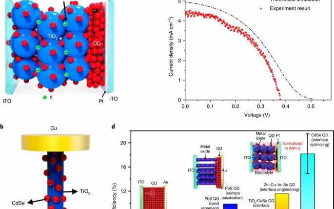 孙立涛/段镶锋Nat. Nano.、北大Nat. Mater.、CO2转化Nat. Chem. 丨顶刊日报20190829