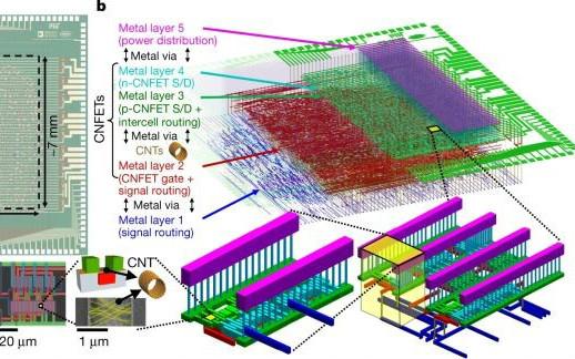 昨天3篇Nature:史上最大的CNT芯片;超导体和半导体各有突破!