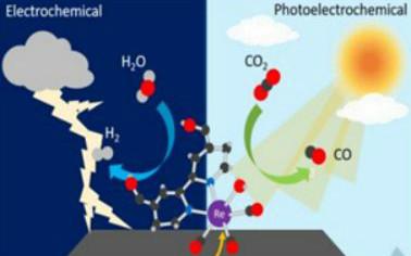 CO2还原有多火?看Nature子刊/ JACS/ Angew最新10篇进展