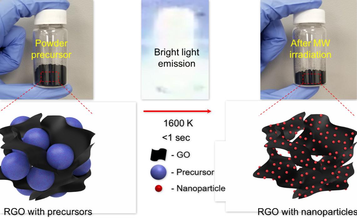 奇妙!0.6秒大规模制备纳米材料!
