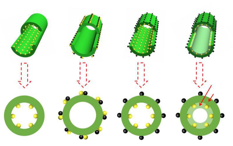 中科院煤化所Nature Commun.: 揭示双金属催化剂协同效应的起源!