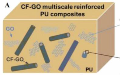 回顾:石墨烯及其衍生物的合成、性能和应用