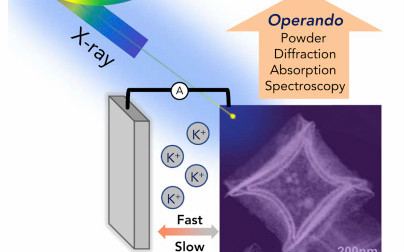 乔世璋团队Matter:多种同步辐射手段揭示合金化纳米负极材料高可逆容量来源