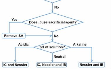 张铁锐团队: 如何提高固氮反应体系NH3检测的可靠性?