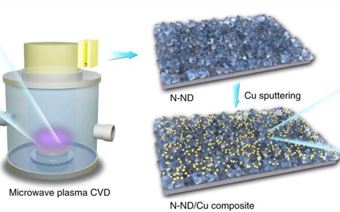 Nature Nano.:崔屹携手诺奖得主朱棣文/谭天伟院士,CO2制C2高价值化学品催化剂新突破