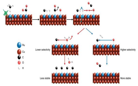 Nature Energy:单原子位点等离激元光催化剂
