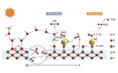 为什么光催化分解水反应活性低?