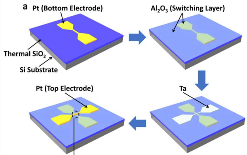 忆阻器(Memristor)性能调控的新方法
