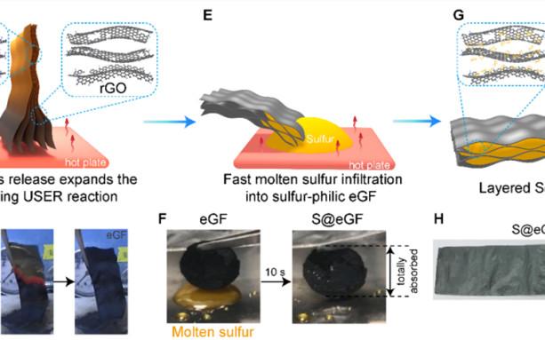 崔屹Matter:高扭曲度、高亲硫性石墨烯载体提升Li-S电池性能