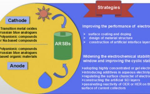 钱逸泰院士团队Mater. Today Energy综述:水系钠离子电池的发展与前景