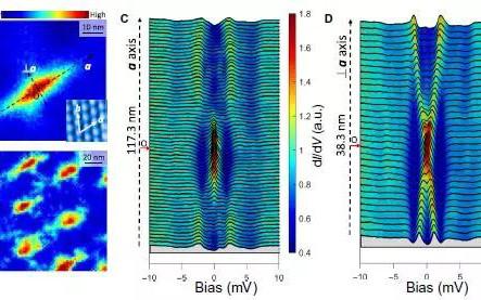 南京大学闻海虎/杨欢团队Science子刊:拓扑绝缘体/铁基超导体异质结中发现二度对称超导!