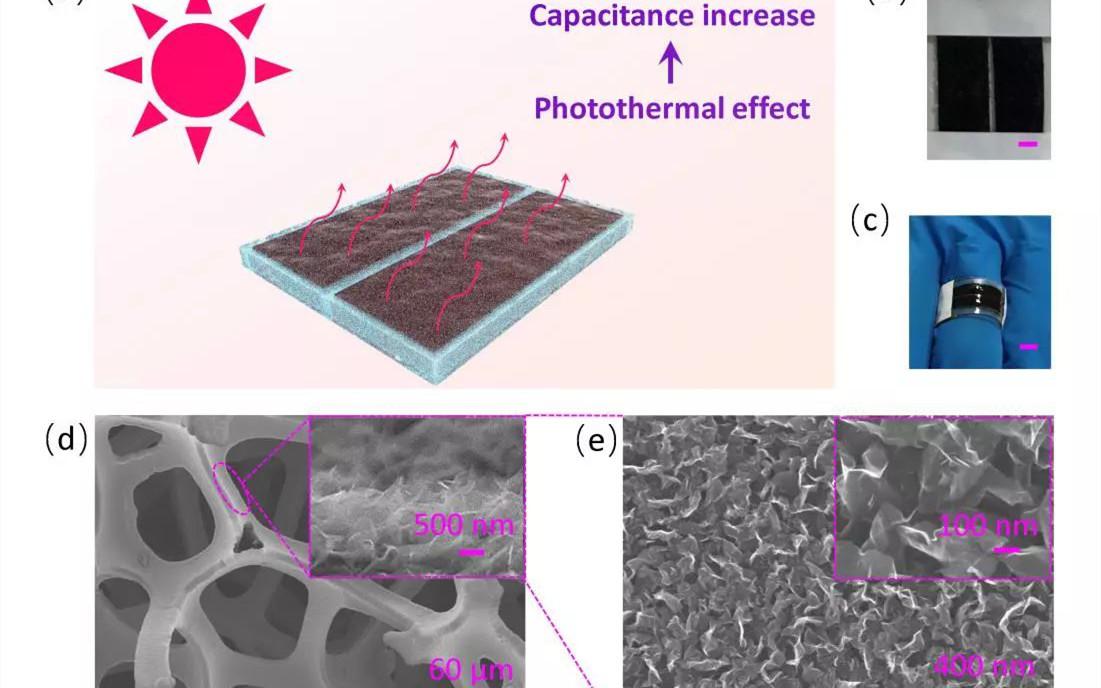 刘忠范&魏迪EES:太阳光照一照,超电容性能提高!