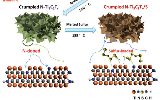AEM:N掺杂MXene纳米片用于锂硫电池固S宿主材料!